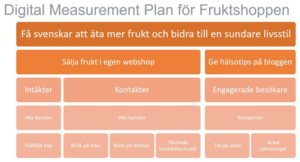 Digial Measurement Plan